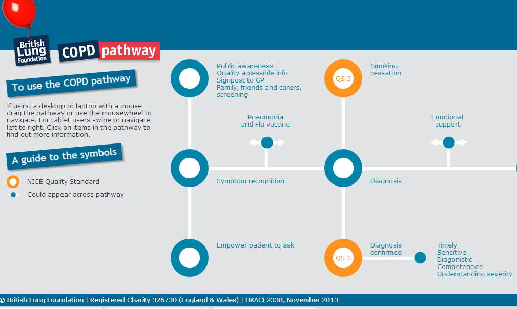 COPD_pathway